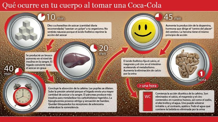efectos+coca+cola
