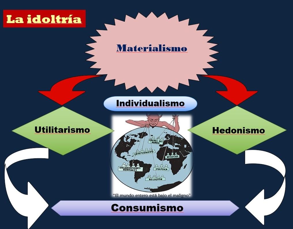 idolatria-materialismo